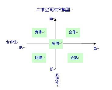 【卡卡小课堂】——五种基本冲突管理策略讲解