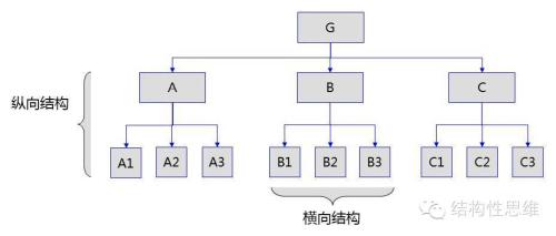 图1:金字塔结构图 结构性思维的核心理念源于麦肯锡